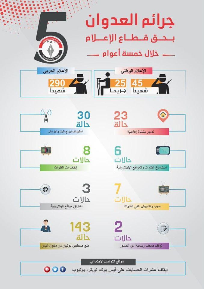 اتحاد الإعلاميين اليمنيين يطلق تقريره الخامس حول جرائم وانتهاكات التحالف السعودي بحق الإعلام اليمني