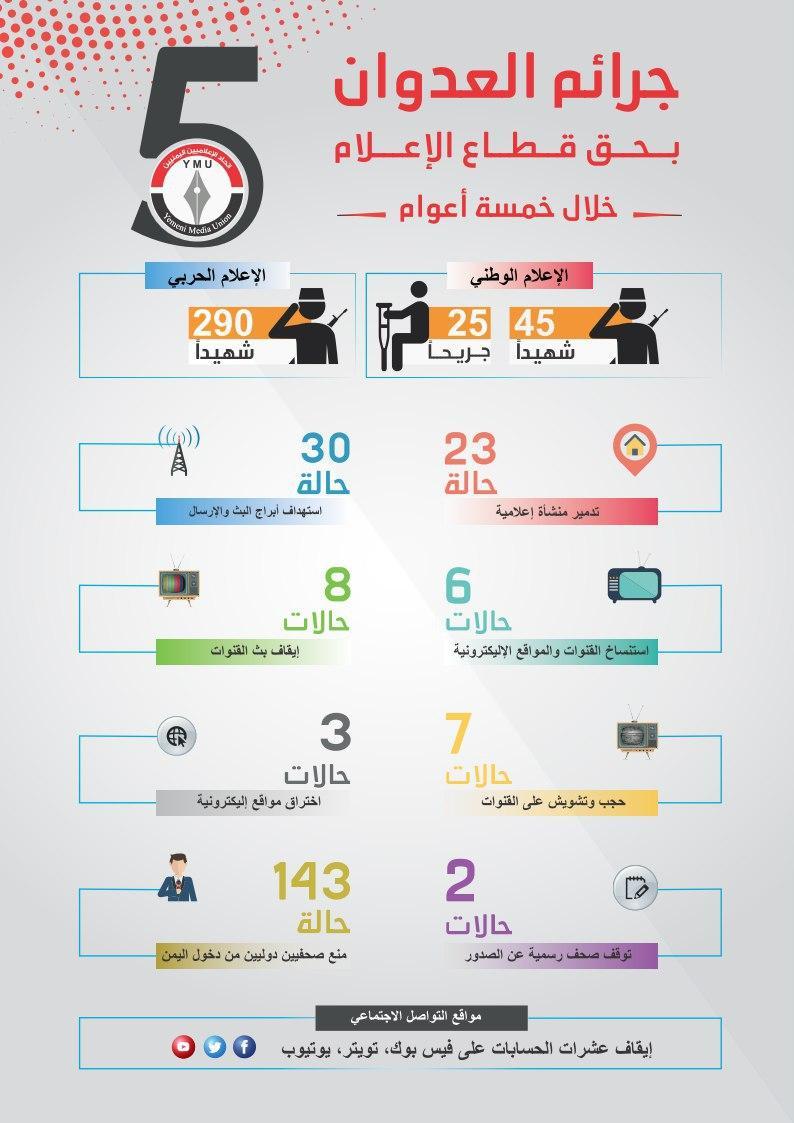 اتحاد الاعلاميين يشكر الصحفيين الدوليين المتضامنين مع زملائهم في اليمن
